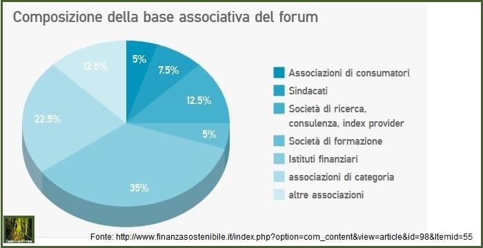 Cesec-CondiVivere 2014.10.20 Composizione societaria forum finanza sostenibile