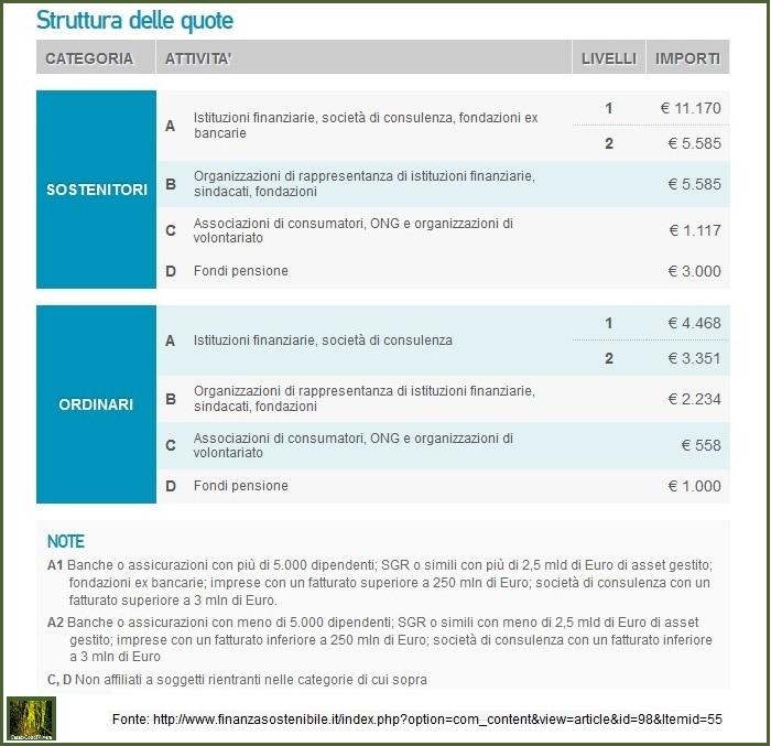 Cesec-CondiVivere 2014.10.20 Struttura quote forum finanza sostenibile
